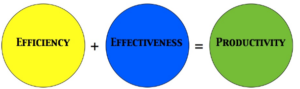 Graphic Transforming Effectiveness and Efficiency into Productivity